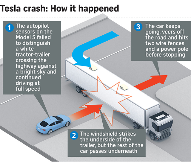 Tesla accident diagram