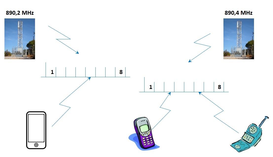 gsm-working-schema